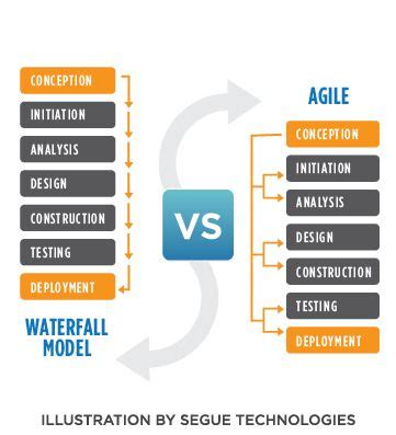 Differences between Program Management and Project